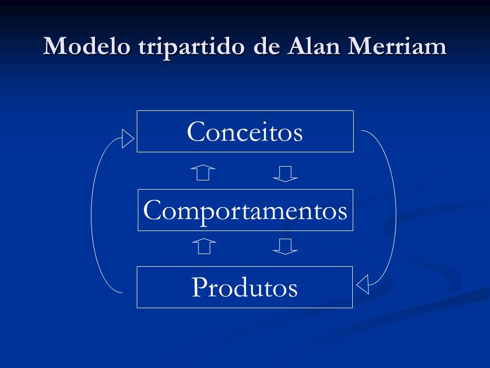 Modelo tripartido de Alan Merriam