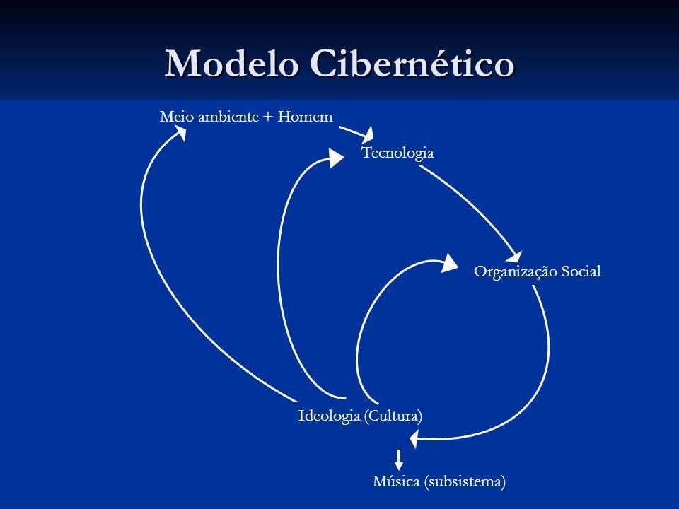 Modelo Cibernético Meio ambiente + Homem Meio ambiente + Homem