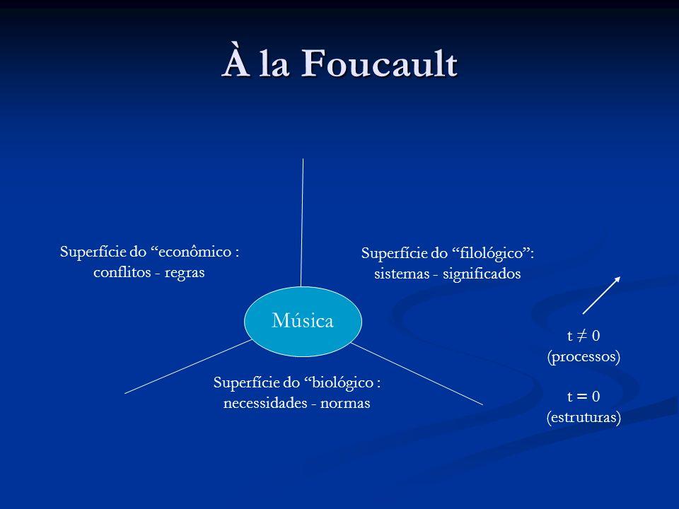 À la Foucault Música Superfície do econômico :