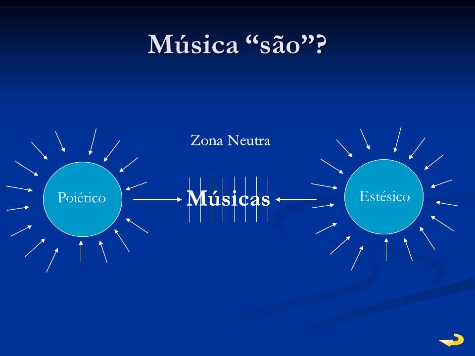 Música são Músicas Músicas Poiético Estésico Zona Neutra Poiético