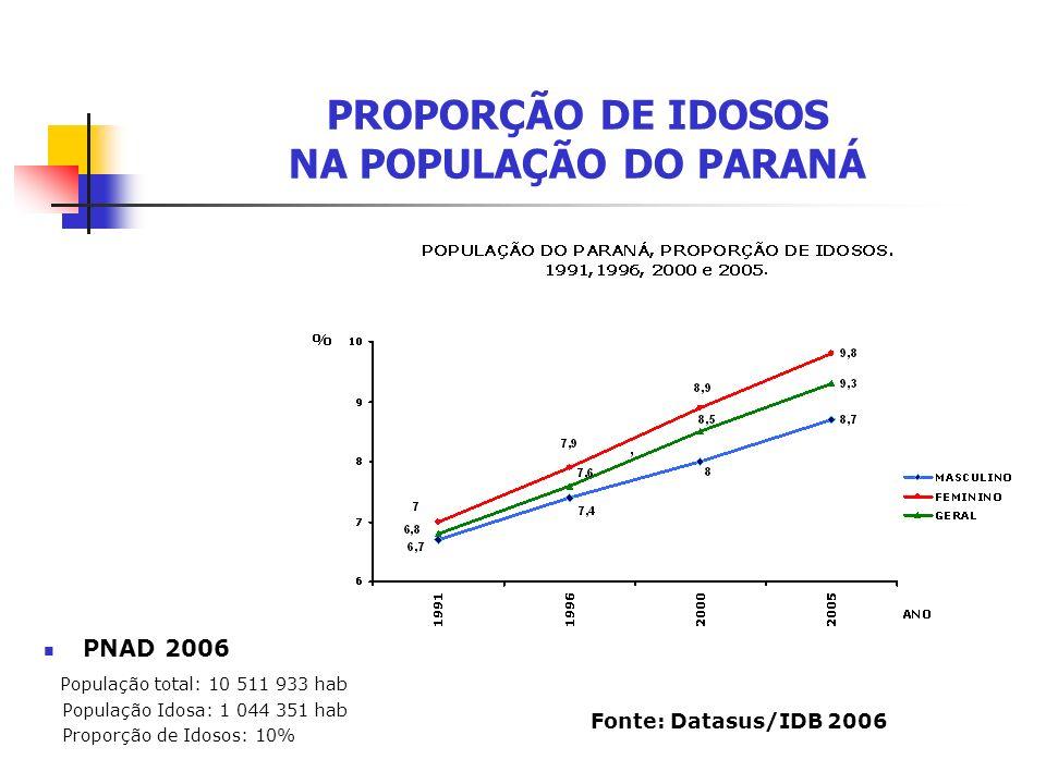 PROPORÇÃO DE IDOSOS NA POPULAÇÃO DO PARANÁ