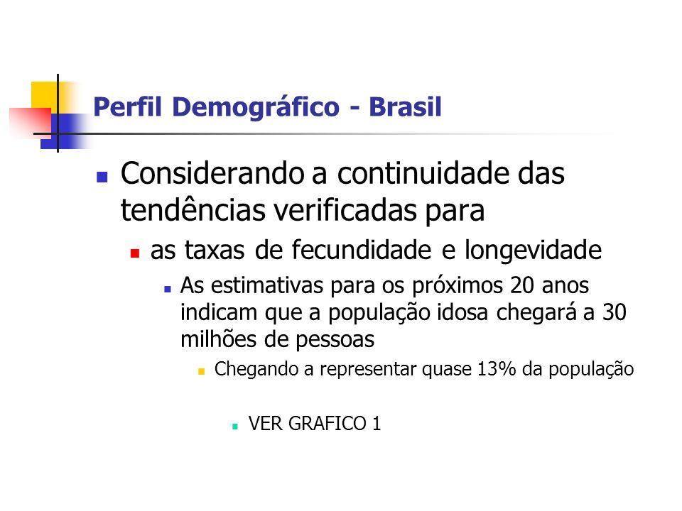 Perfil Demográfico - Brasil