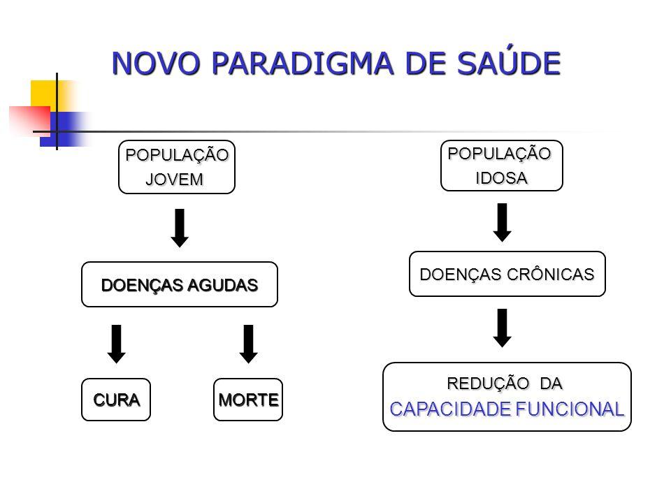 NOVO PARADIGMA DE SAÚDE