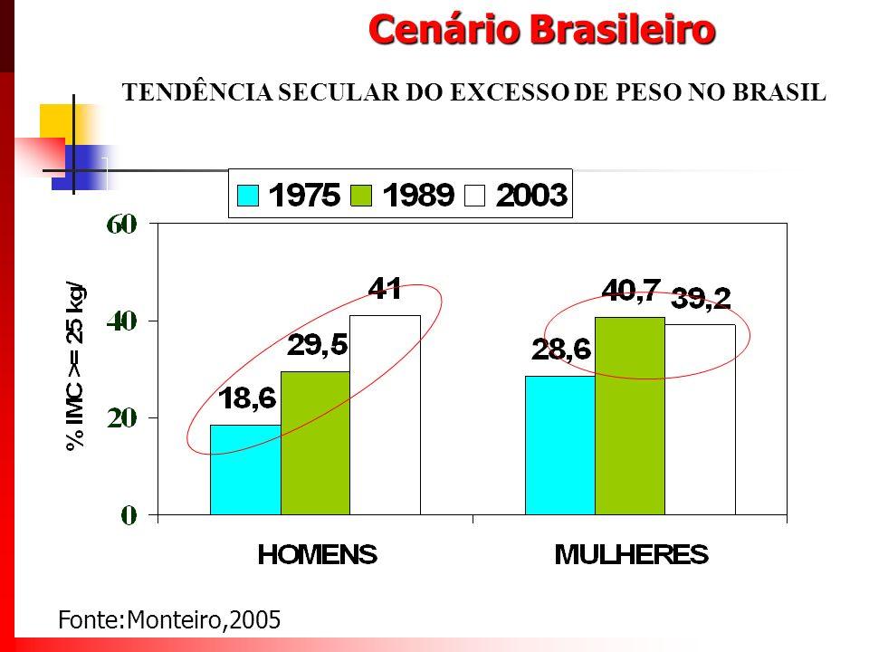 Cenário Brasileiro TENDÊNCIA SECULAR DO EXCESSO DE PESO NO BRASIL