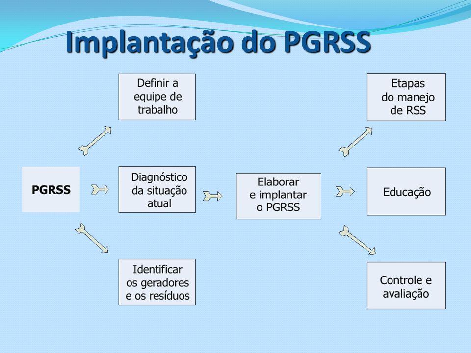 Implantação do PGRSS