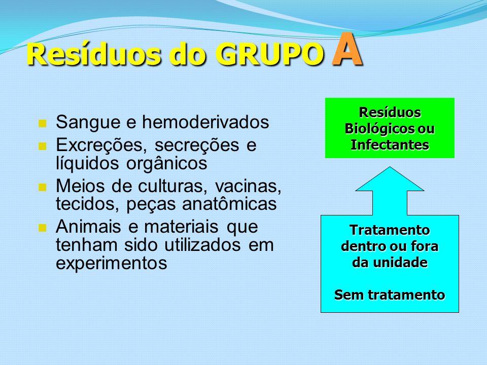 Resíduos do GRUPO A Sangue e hemoderivados