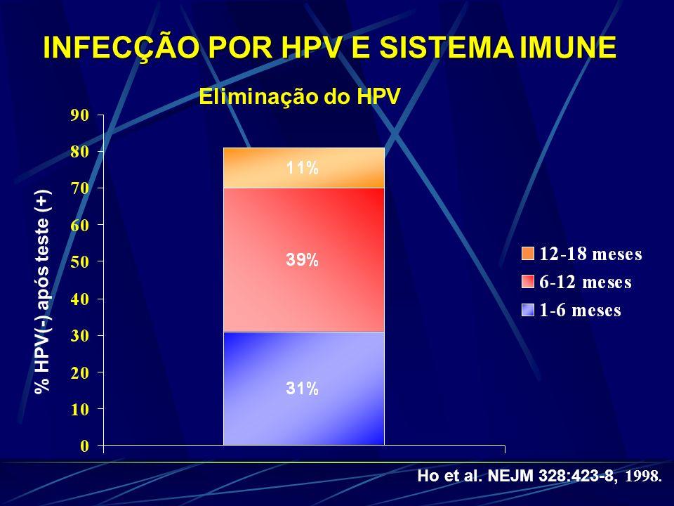 INFECÇÃO POR HPV E SISTEMA IMUNE