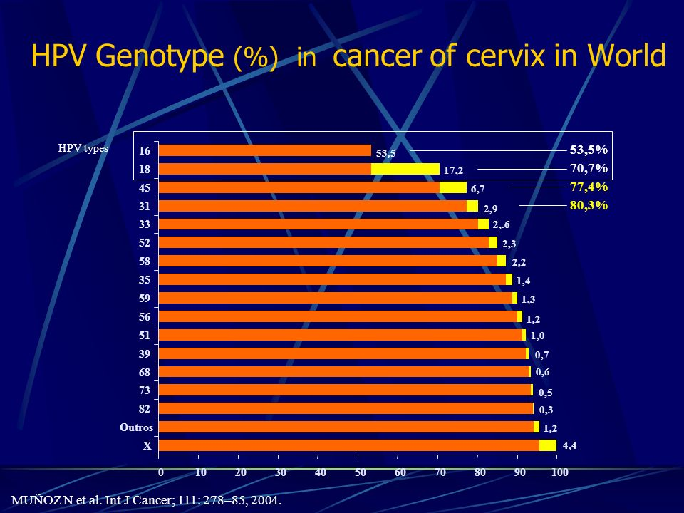 HPV Genotype (%) in cancer of cervix in World