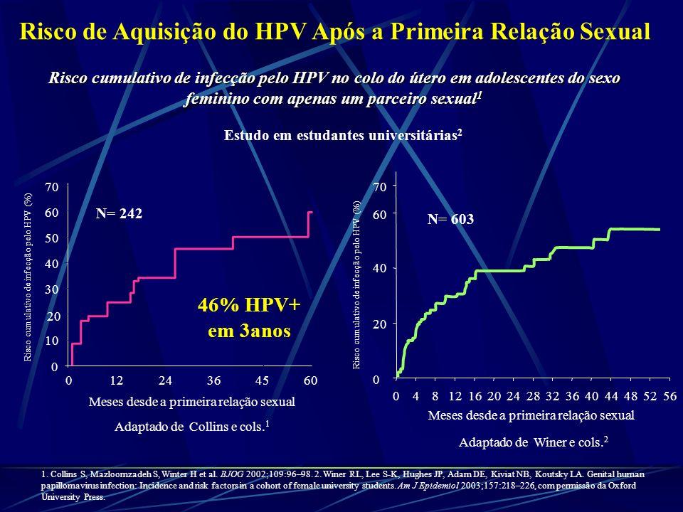 Risco de Aquisição do HPV Após a Primeira Relação Sexual