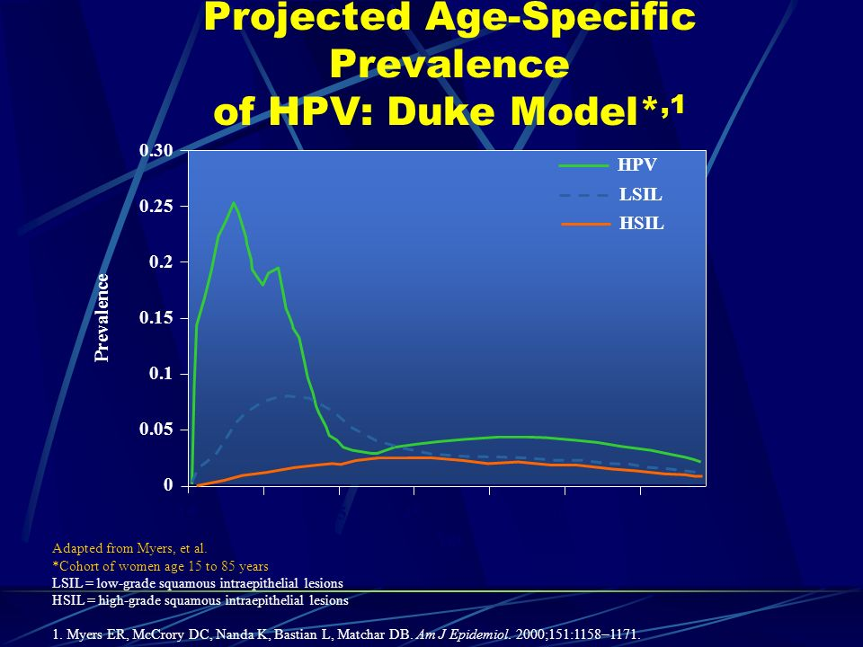 Projected Age-Specific Prevalence of HPV: Duke Model*,1