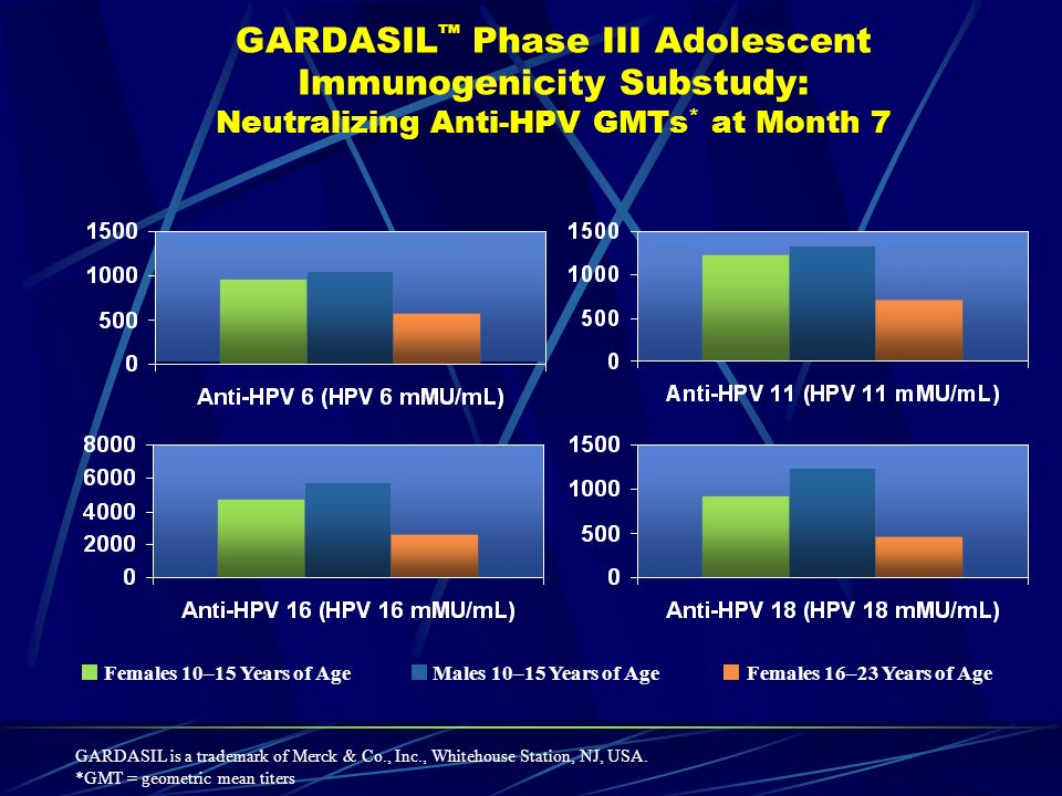 GARDASIL™ Phase III Adolescent Immunogenicity Substudy: Neutralizing Anti-HPV GMTs* at Month 7