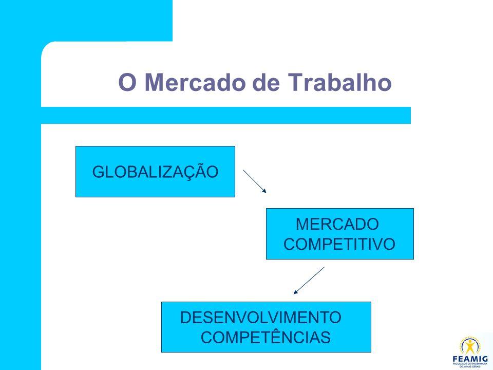 O Mercado de Trabalho GLOBALIZAÇÃO MERCADO COMPETITIVO DESENVOLVIMENTO