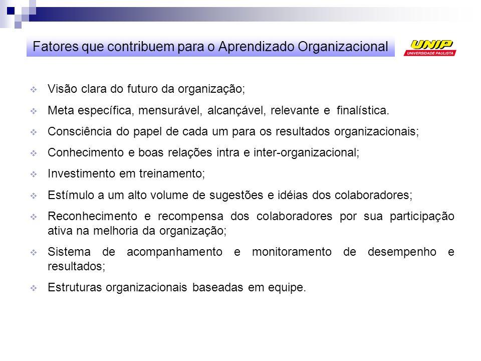 Fatores que contribuem para o Aprendizado Organizacional