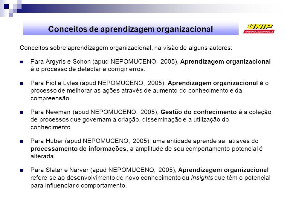 Conceitos de aprendizagem organizacional