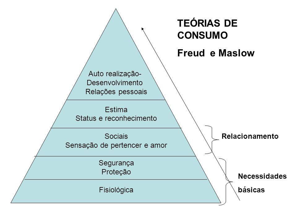 TEÓRIAS DE CONSUMO Freud e Maslow Auto realização- Desenvolvimento