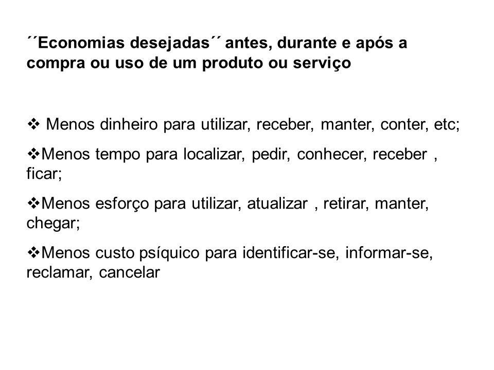 ´´Economias desejadas´´ antes, durante e após a compra ou uso de um produto ou serviço