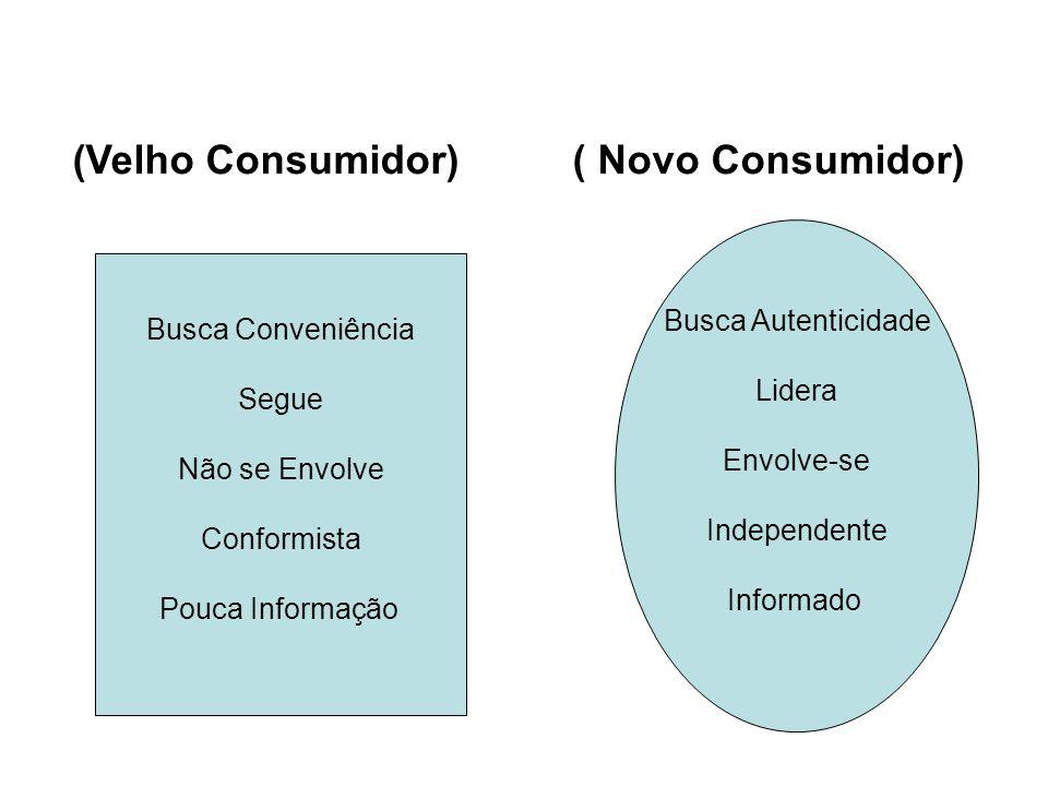 (Velho Consumidor) ( Novo Consumidor)
