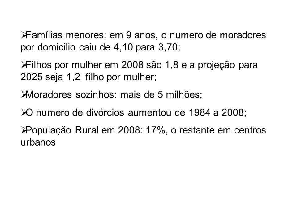 Famílias menores: em 9 anos, o numero de moradores por domicilio caiu de 4,10 para 3,70;