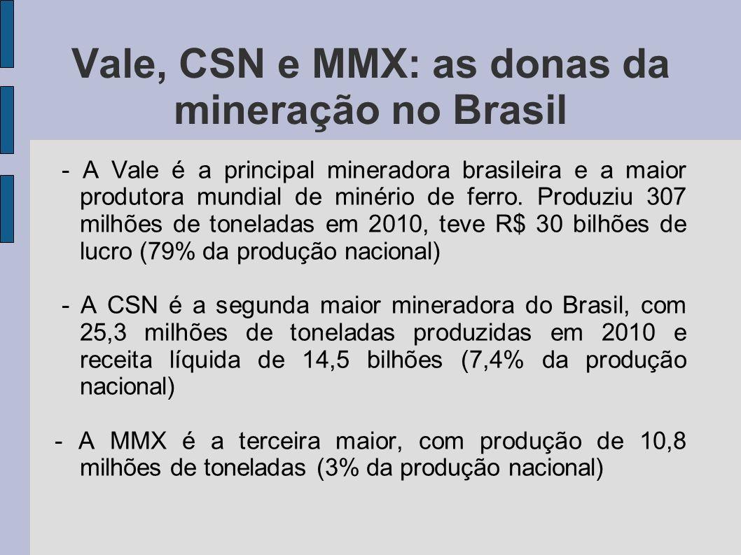 Vale, CSN e MMX: as donas da mineração no Brasil
