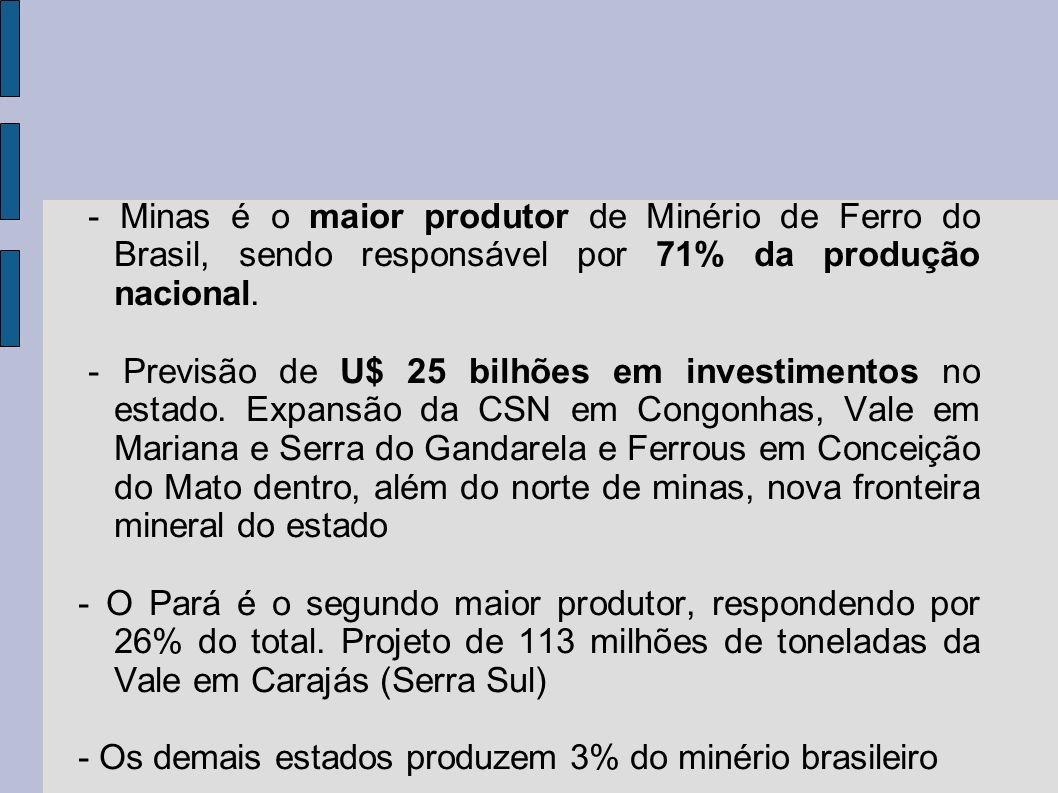 - Minas é o maior produtor de Minério de Ferro do Brasil, sendo responsável por 71% da produção nacional.