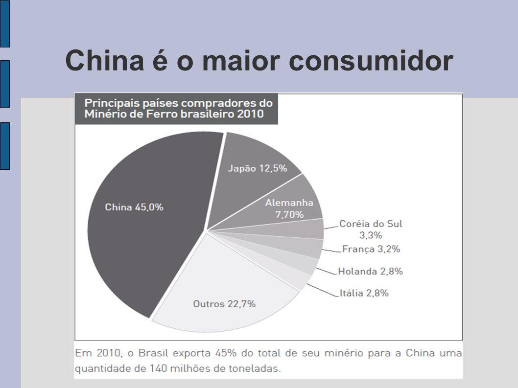 China é o maior consumidor