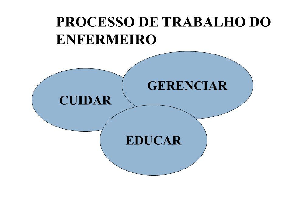 PROCESSO DE TRABALHO DO ENFERMEIRO