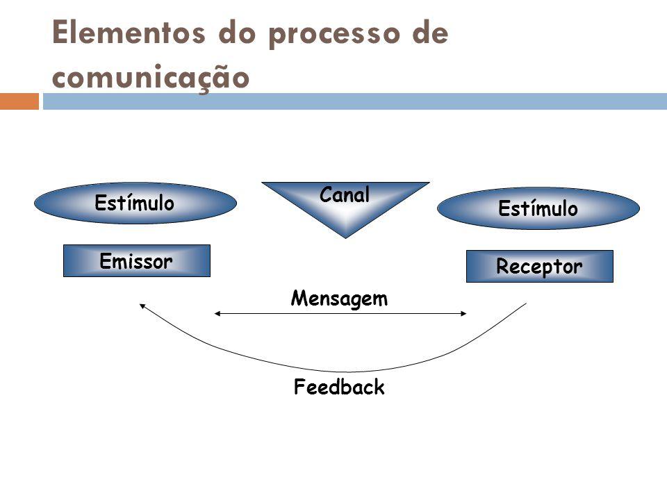 Elementos do processo de comunicação