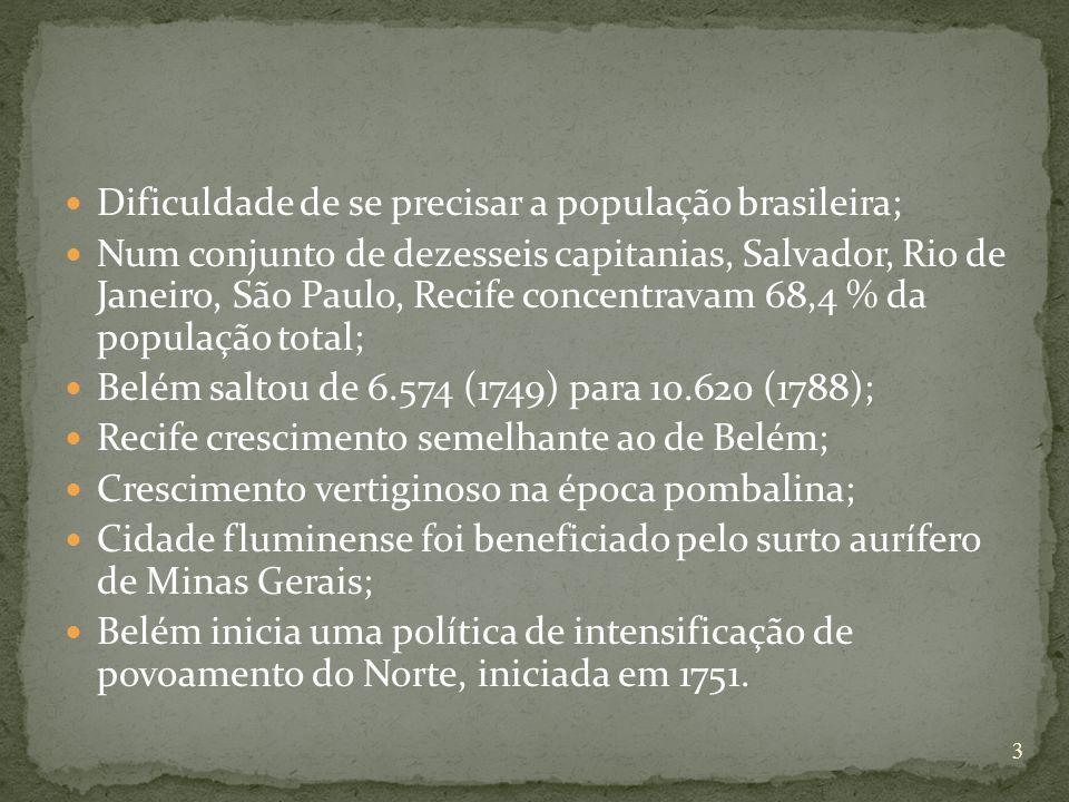 Dificuldade de se precisar a população brasileira;