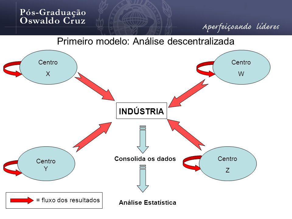 Primeiro modelo: Análise descentralizada
