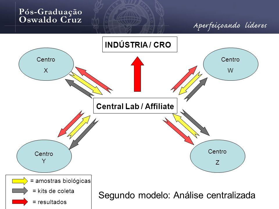 Segundo modelo: Análise centralizada