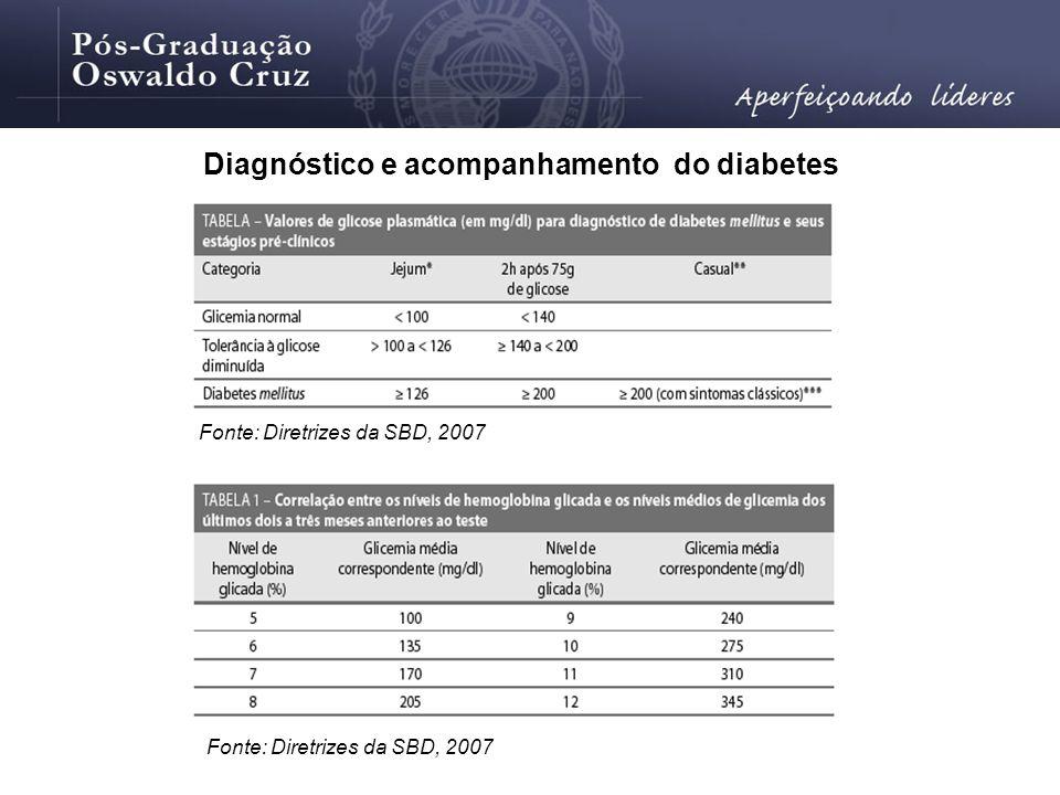 Diagnóstico e acompanhamento do diabetes