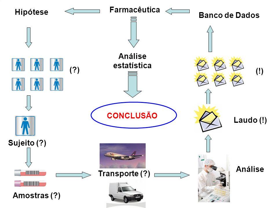 Farmacêutica Hipótese. Banco de Dados. Análise estatística. ( ) (!) CONCLUSÃO. Laudo (!) Sujeito ( )