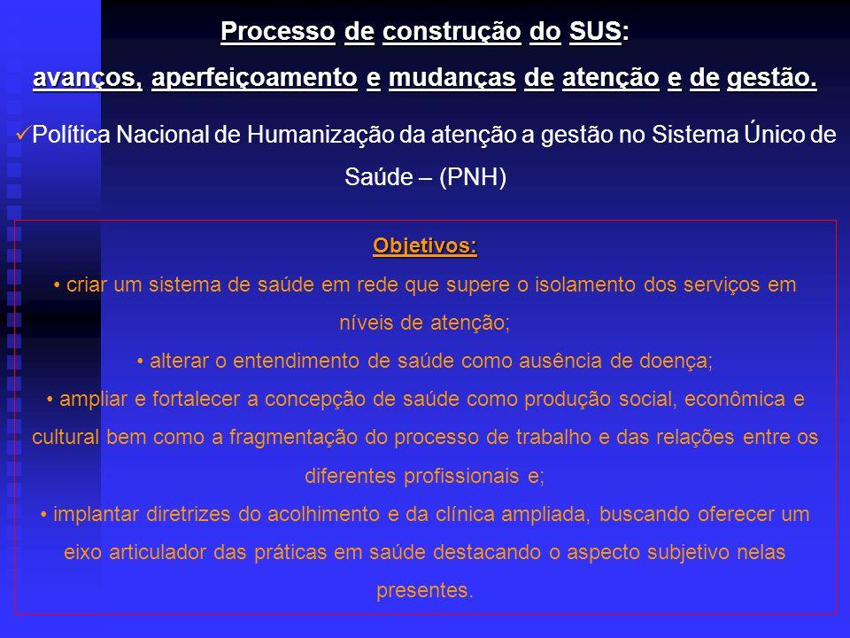 Processo de construção do SUS: