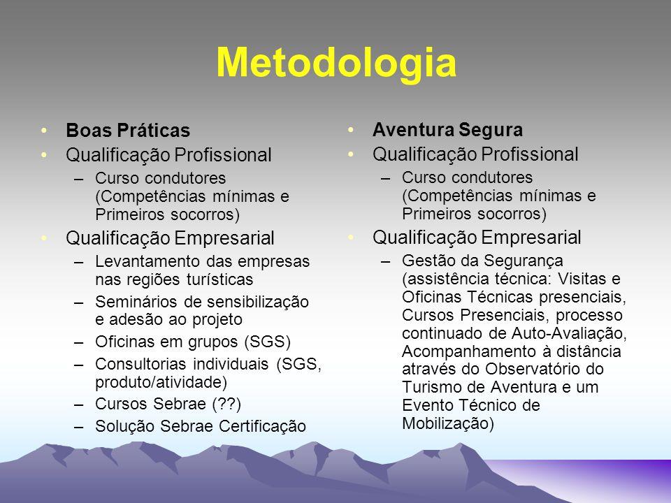 Metodologia Boas Práticas Qualificação Profissional