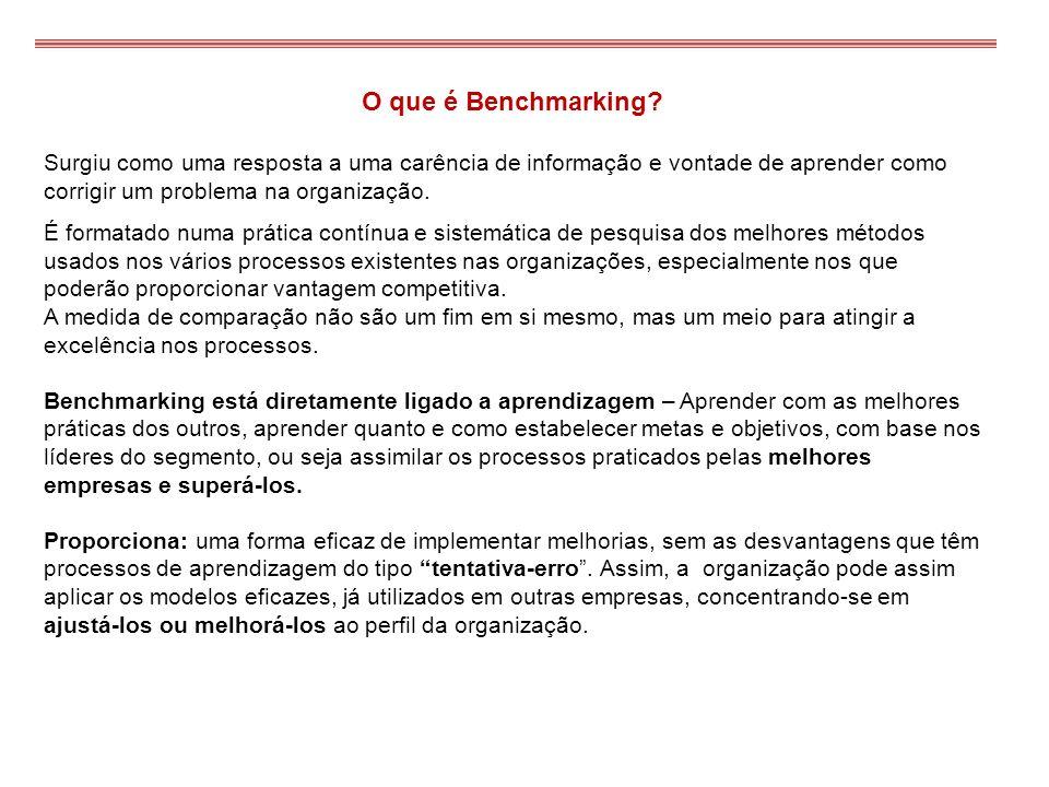 O que é Benchmarking Surgiu como uma resposta a uma carência de informação e vontade de aprender como corrigir um problema na organização.
