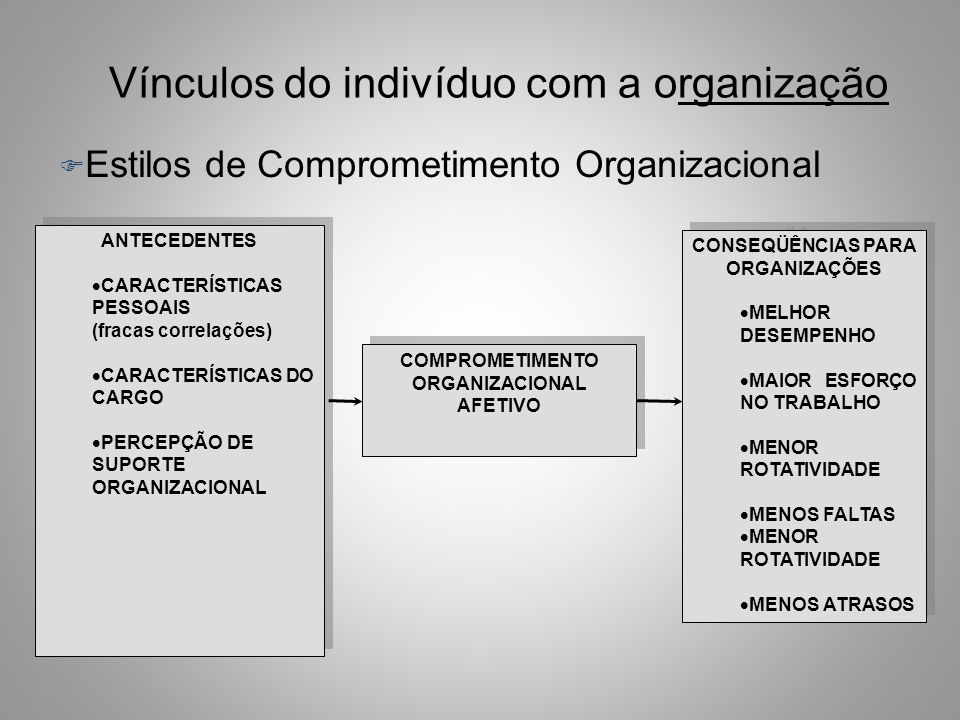 CONSEQÜÊNCIAS PARA ORGANIZAÇÕES COMPROMETIMENTO ORGANIZACIONAL AFETIVO