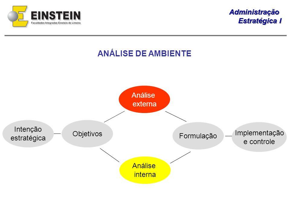 ANÁLISE DE AMBIENTE Análise externa Intenção Objetivos Implementação