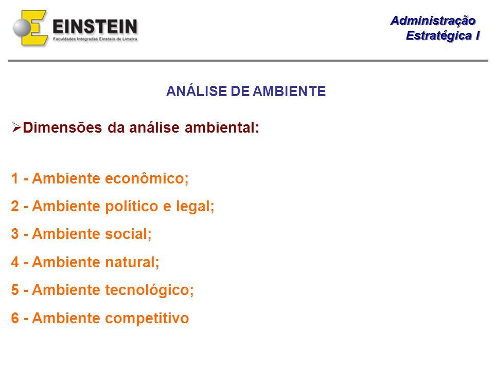 Dimensões da análise ambiental: