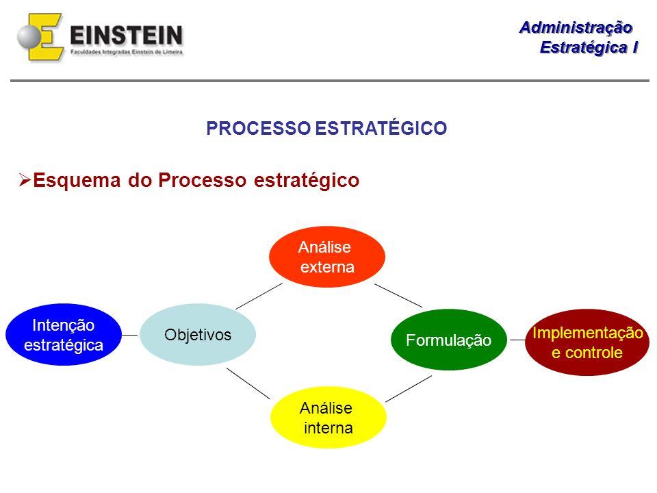 Esquema do Processo estratégico