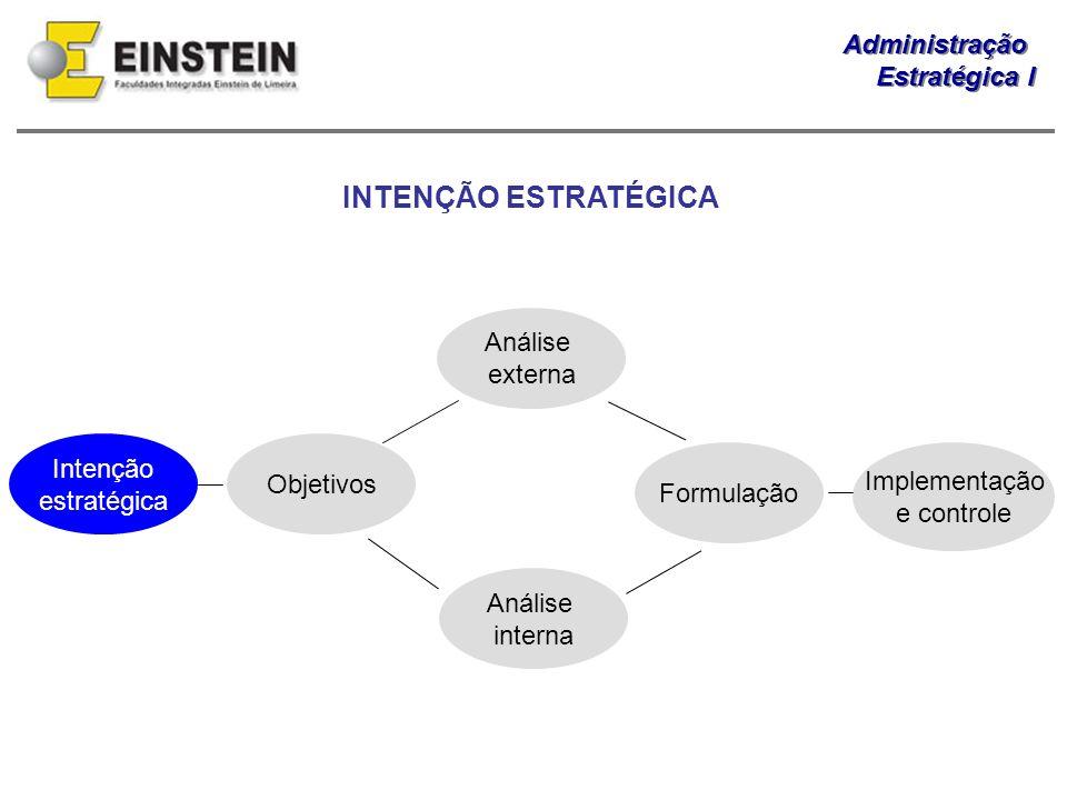 INTENÇÃO ESTRATÉGICA Intenção estratégica Objetivos Análise externa
