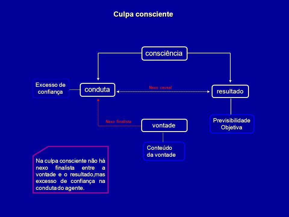 Culpa consciente consciência conduta resultado vontade Excesso de