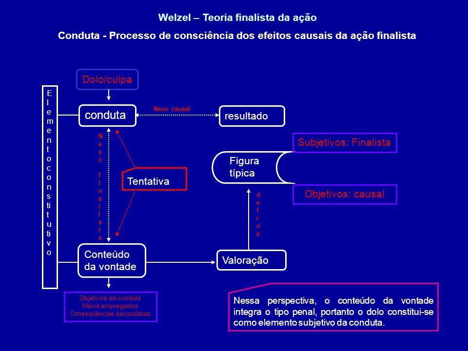 Welzel – Teoria finalista da ação