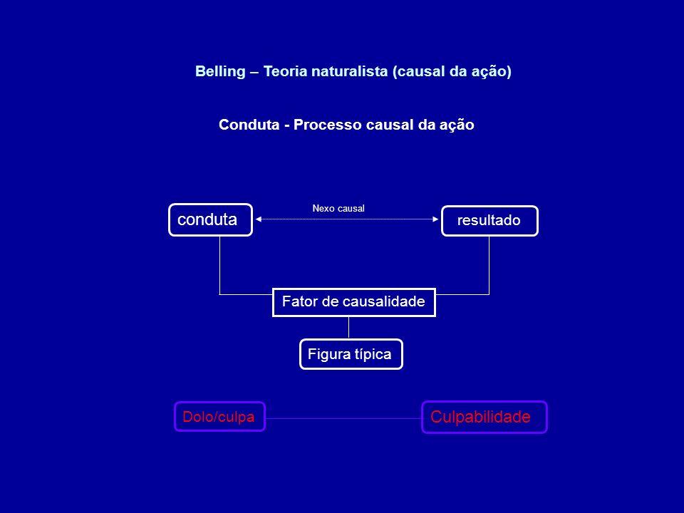 conduta Culpabilidade Belling – Teoria naturalista (causal da ação)
