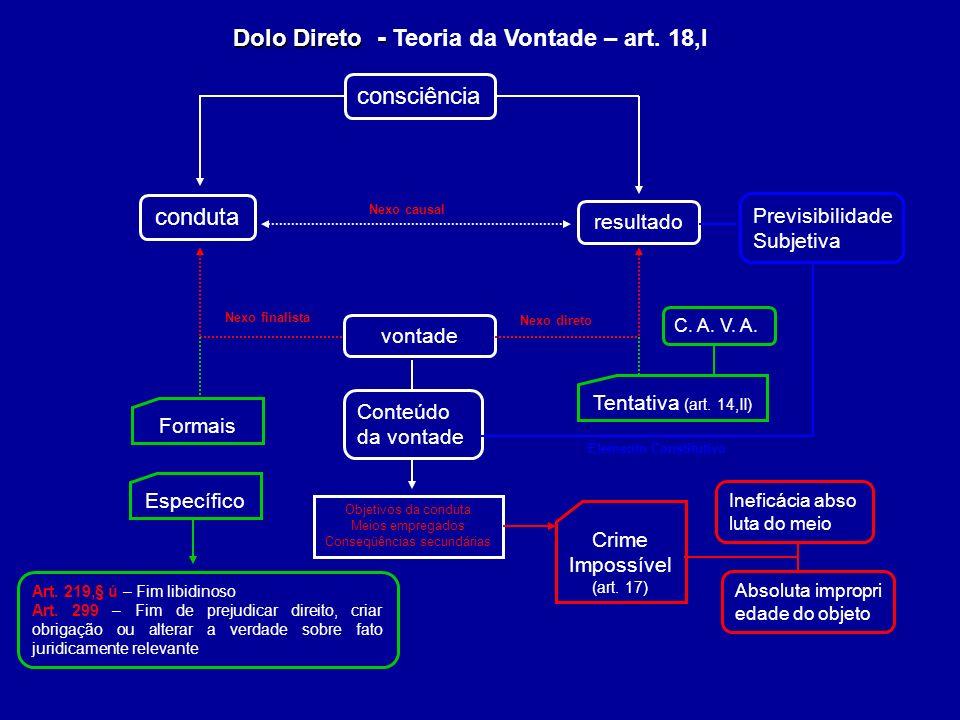 Dolo Direto - Teoria da Vontade – art. 18,I