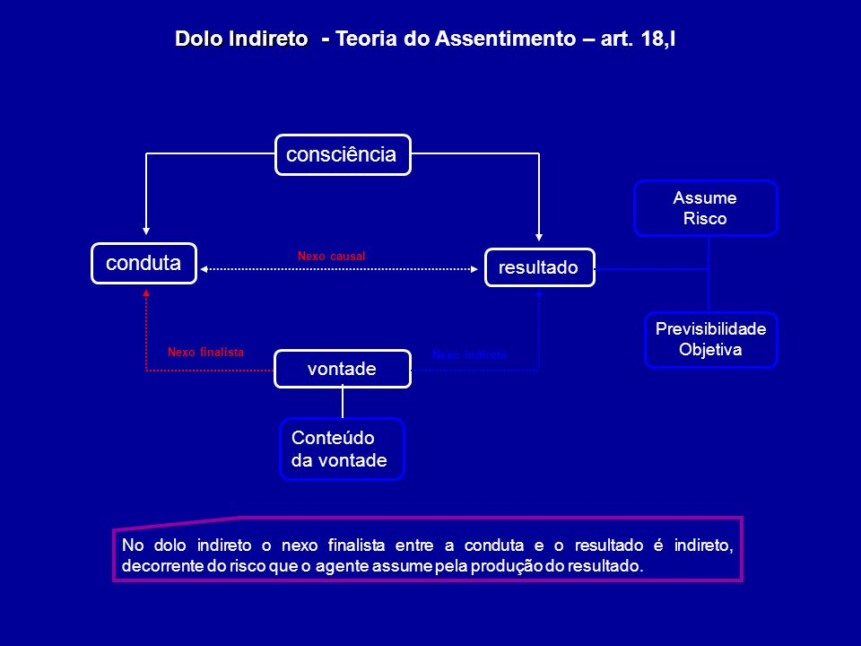 Dolo Indireto - Teoria do Assentimento – art. 18,I