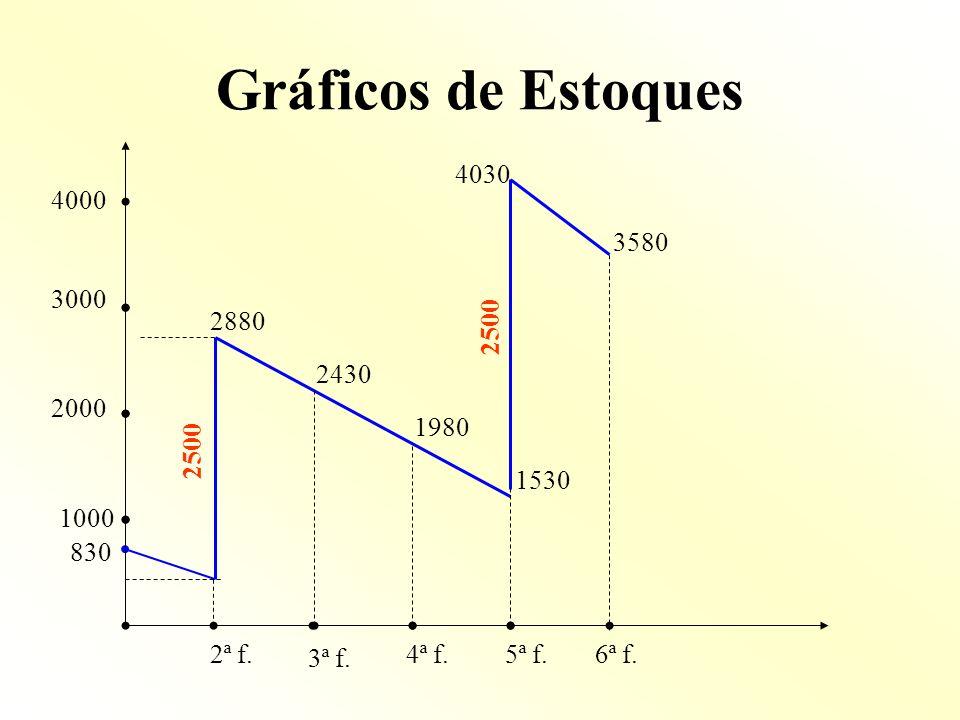Gráficos de Estoques4030. 4000. 3580. 3000. 2880. 2500. 2430. 2000. 1980. 2500. 1530. 1000. 830. 2ª f.