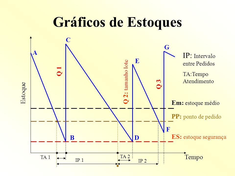 Gráficos de Estoques IP: Intervalo entre Pedidos C G A E Q 1