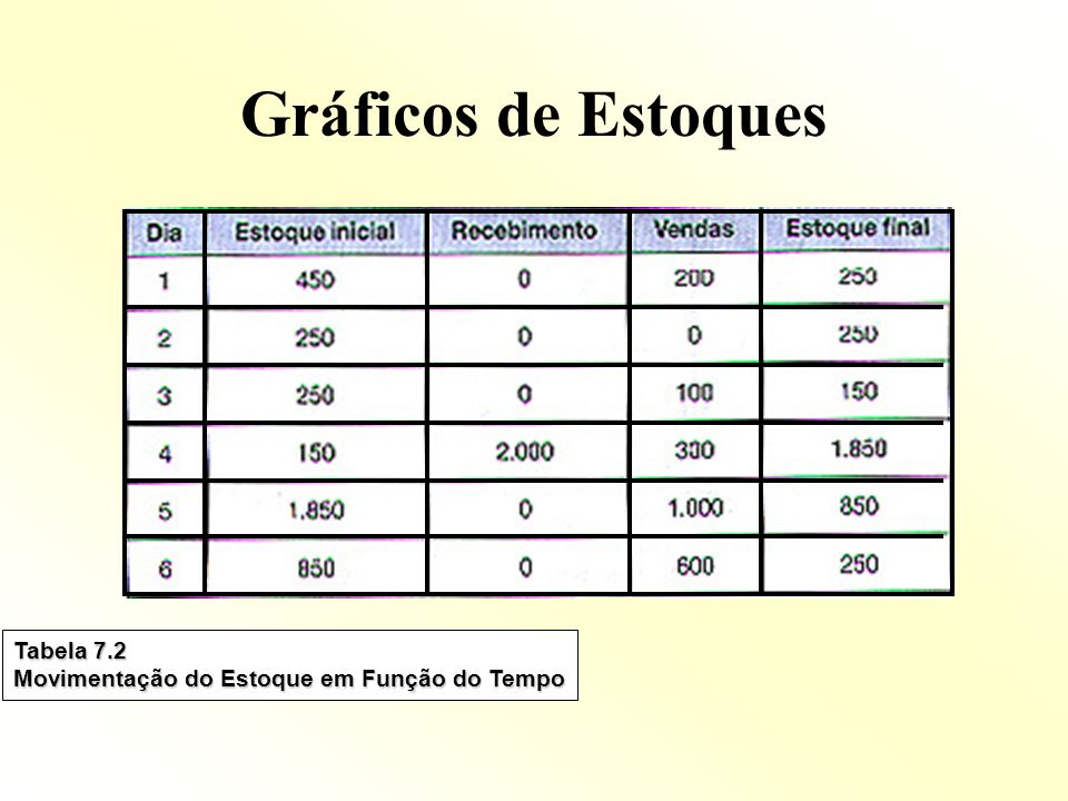 Gráficos de Estoques Tabela 7.2