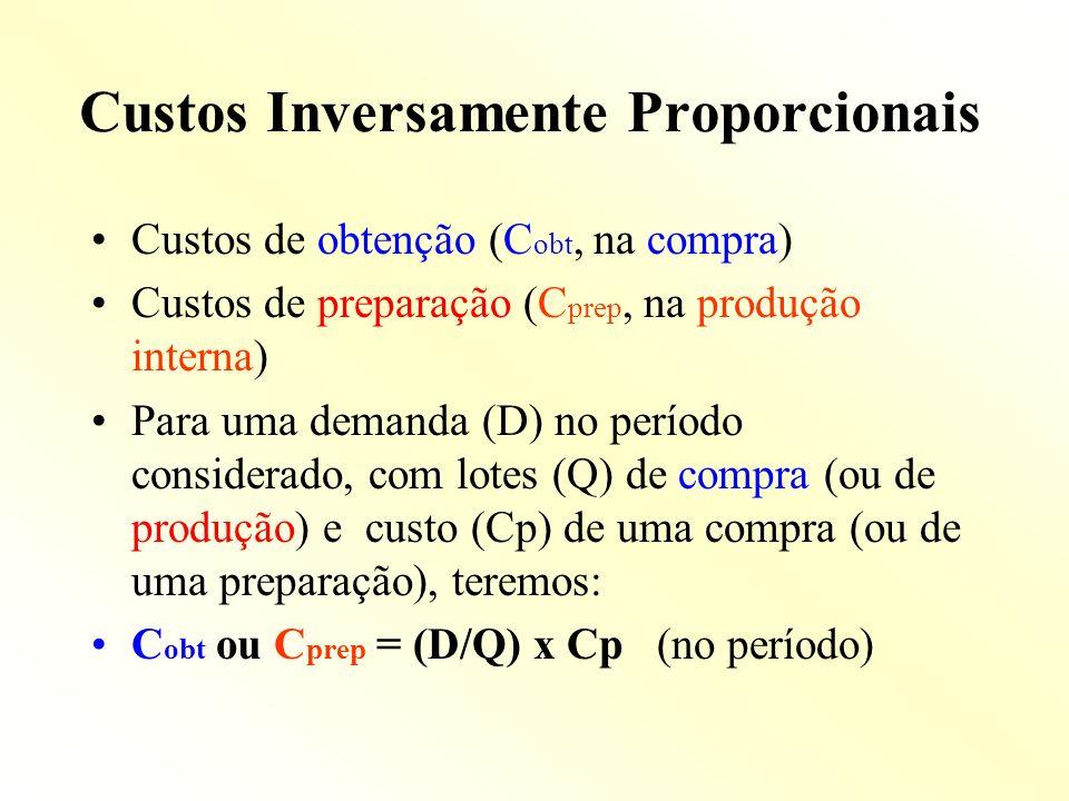 Custos Inversamente Proporcionais
