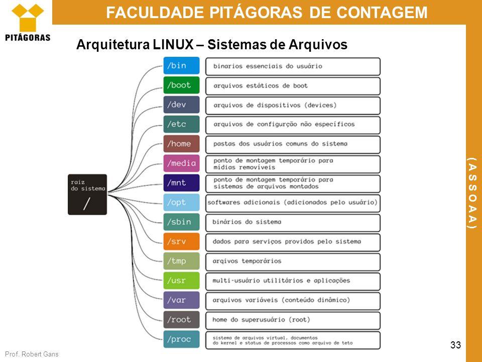 Arquitetura LINUX – Sistemas de Arquivos